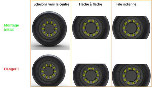 Différents montages Dustite LR sur roue de poids- lourds